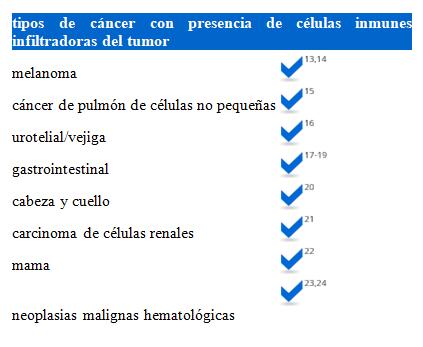 UMEBIR. Unidad de Medicina Bioregenerativa